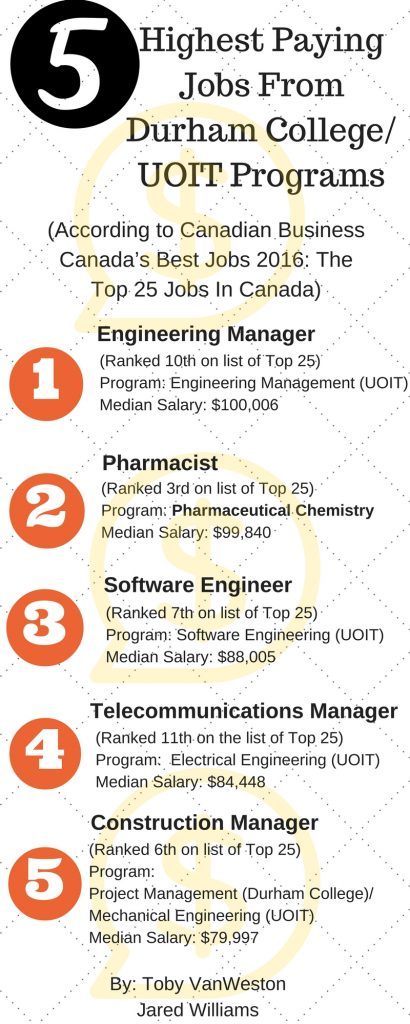 5 highest paying jobs from durham/uoit programs